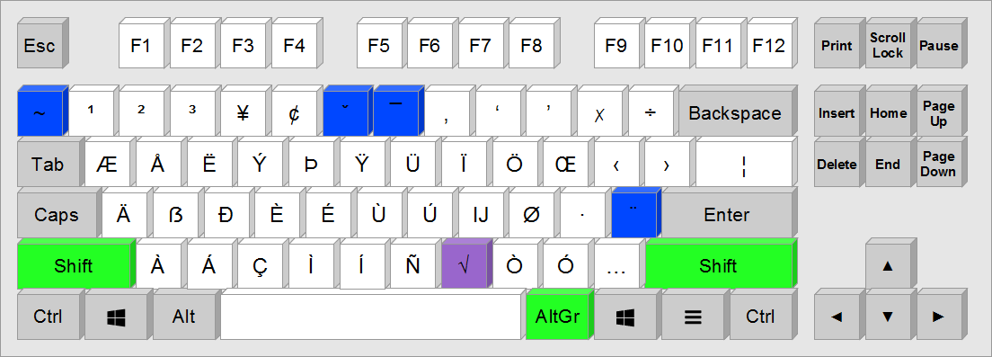 Composition keys with Shift+Alt Gr